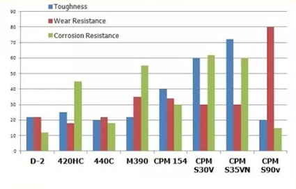 toughness, wear resistance and corrosion resistance of various steels S35VN, S30V